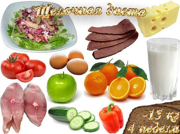 щелочная диета