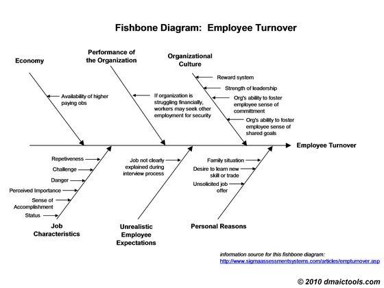fishbone diagram template | Fishbone Diagram Example and