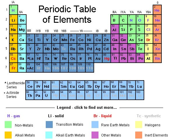 25 best Physics images on Pinterest Physical science, Physics and - copy periodic table with alkali metals halogens