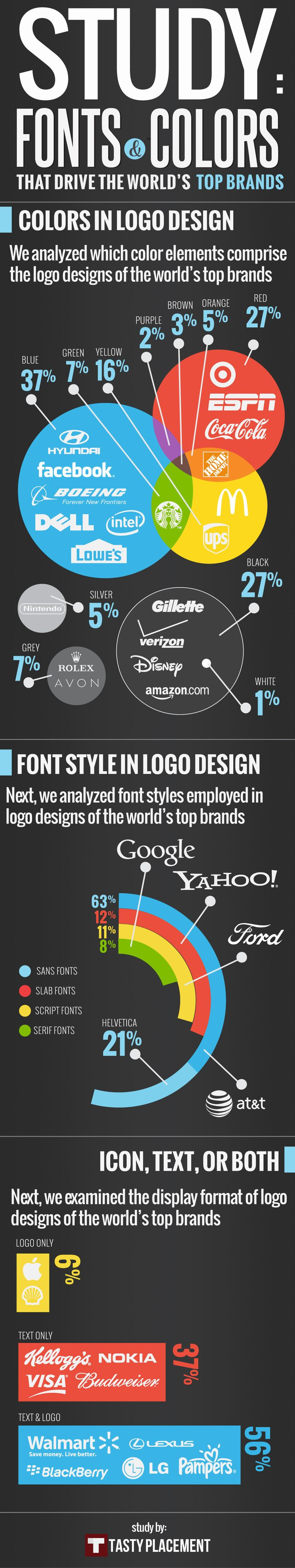 Typography. Tasty Placement, an Austin based digital agency, has researched what colors, typefaces and display formats top brands have used in their logo's. They found that blue is the most prominent color, while sans serif dominates the type style selection. The research also shows that Helvetica has not lost its appeal over the last 50 years - 21% of brands that choose a sans serif typeface settled for Helvetica. Most logo's, including those from top brands, have text support. #typography