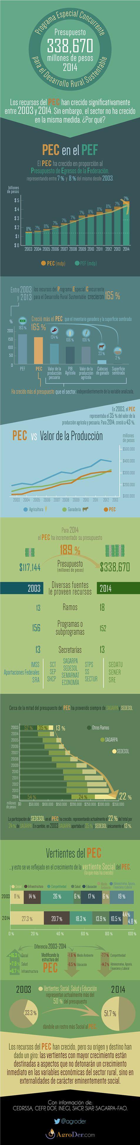 Evolución del Presupuesto del Programa Especial Concurrente para el Desarrollo Rural Sustentable