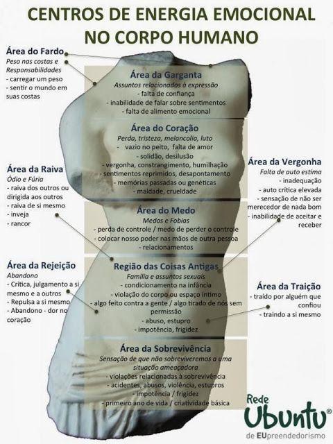 Veja uma ilustração com as Áreas do corpo com seu devido significado psicológico (Linguagem do Corpo/Metafísica da saúde) | Somos Arts