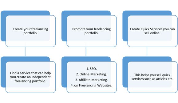 Freelancing Solutions-Blogger-Freelance Jobs-Freelance Writing Jobs: How to find freelancing jobs