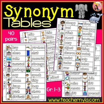 Synonym List Table: This is a table of 40 illustrated synonym pairs that are suitable for students of the grade 1-3 range. The illustrations are there to give context for the meaning of each synonym especially since some of these words are multiple meaning words and if not for