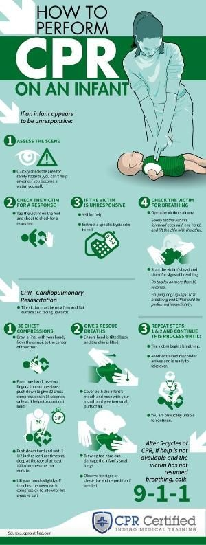 This infographic shows you how to perform CPR on an infant or baby in a step-by-step guide. Cardiopulmonary resuscitation should only be performed by a trained first responder or an individual with a CPR certification. by ma.filomena