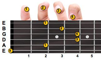 B minor guitar chord with fingering