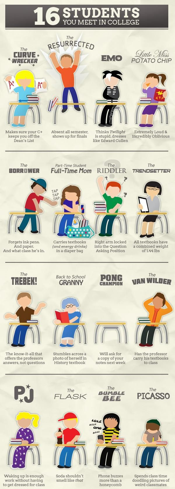 16 Students You Meet In College #infografía