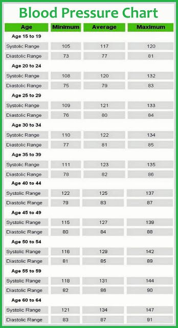 Blood Pressure Chart - showing minimum, maximum & averages by age ranges | from HealthInPics.blogspot.com