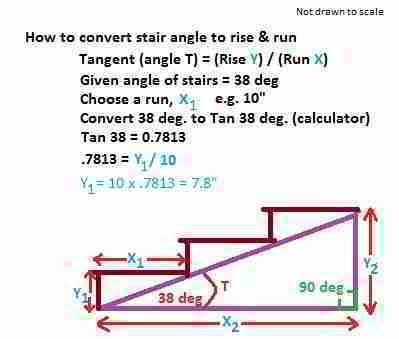 How to convert a stair aingle to rise & run using tangent (C) Daniel Friedman