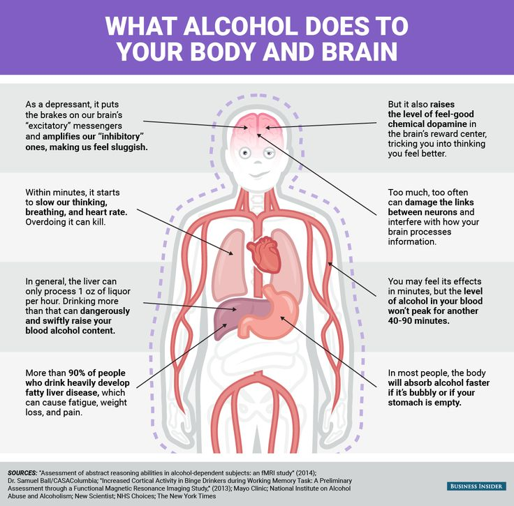 What alcohol does to your body and brain | Alcohol ...
