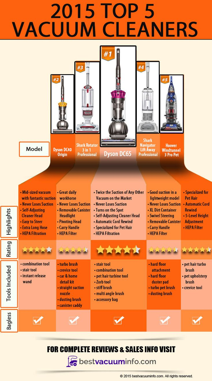 best vacuum info choose the best vacuum cleaner for you top 5 best vacuum cleaners of 2015 infographic httpbestvacuuminfocom pinterest vacuum - Top 5 Vacuum Cleaners