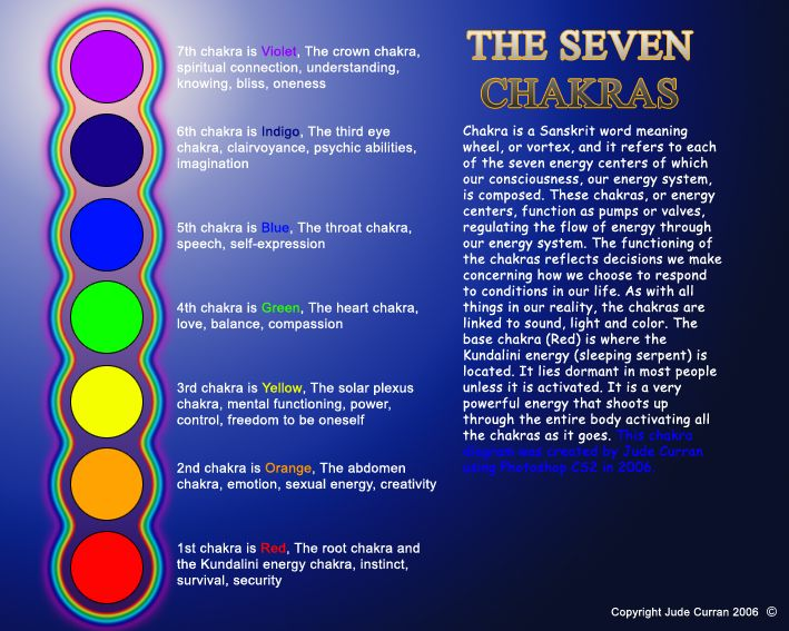 Chakra Symbols And Their Meanings Itt I Think I See
