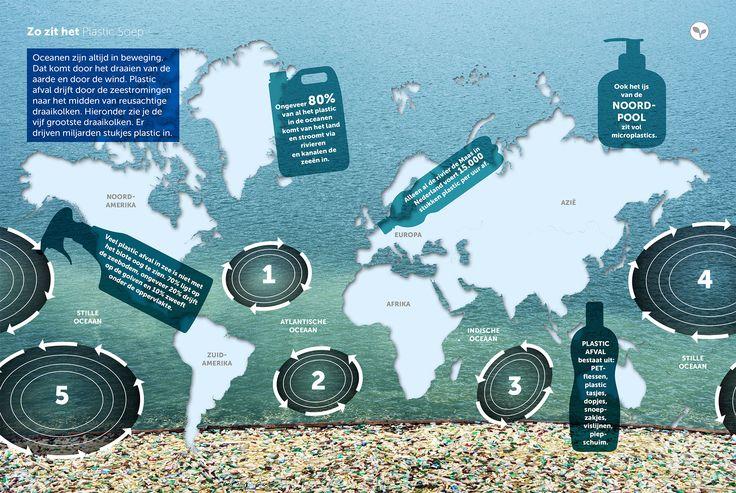 Plastic afval komt via rivieren en de wind in zee. Door allerlei zeestromingen komt al dat plastic in reusachtige draaikolken in onze oceanen terecht. In de vijf grootste draaikolken ter wereld drijven miljarden stukjes plastic.