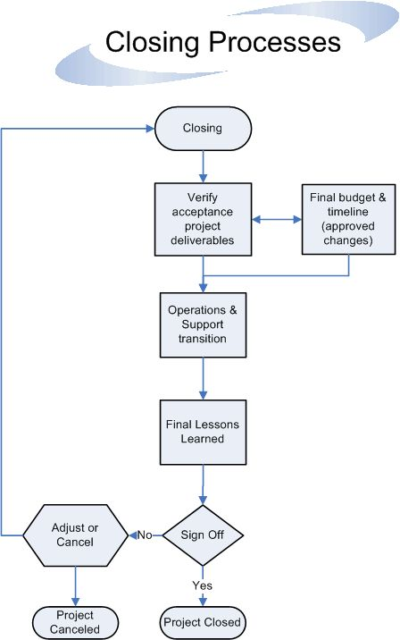 Closing Processes Flow Mba In Leadership Sustaility Project Management Templates Business