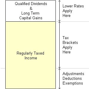 Tax brackets apply to regularly taxed income, minus adjustments, deductions, and exemptions
