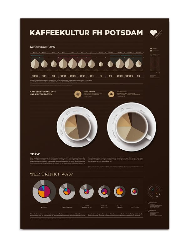 Infographic Coffee Consumption by Susann Greuel, via Behance