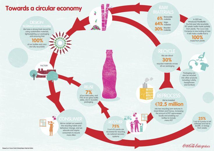 Coca-Cola Enterprises - Case Studies - Ellen MacArthur Foundation