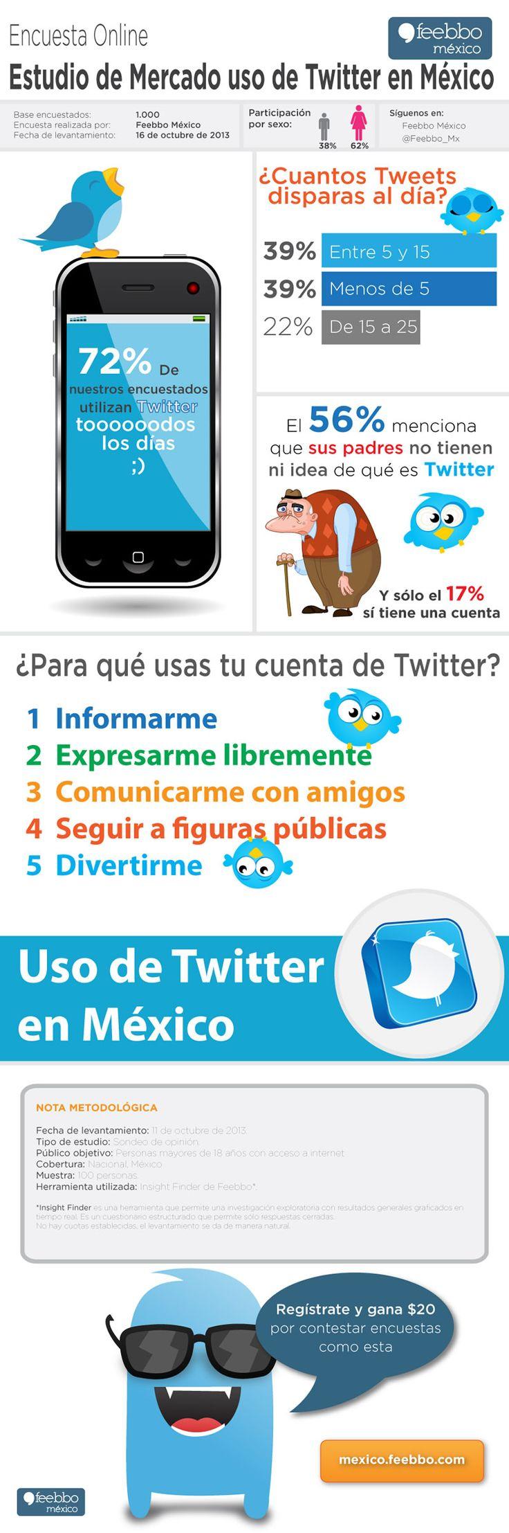 El uso de Twitter en Mexico