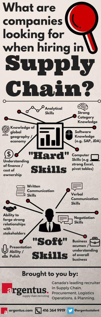 Supply Chain Skills