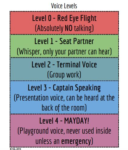 Voice level chart for an around the world/travel/airplane themed classroom. Downloadable PDF here: http://docdro.id/ytZAeX5