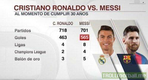 Ronaldo vs Messi at the age of 30. Discuss.