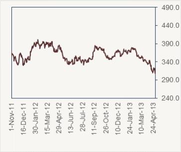 Le cours cuivre à la merci de la demande chinoise