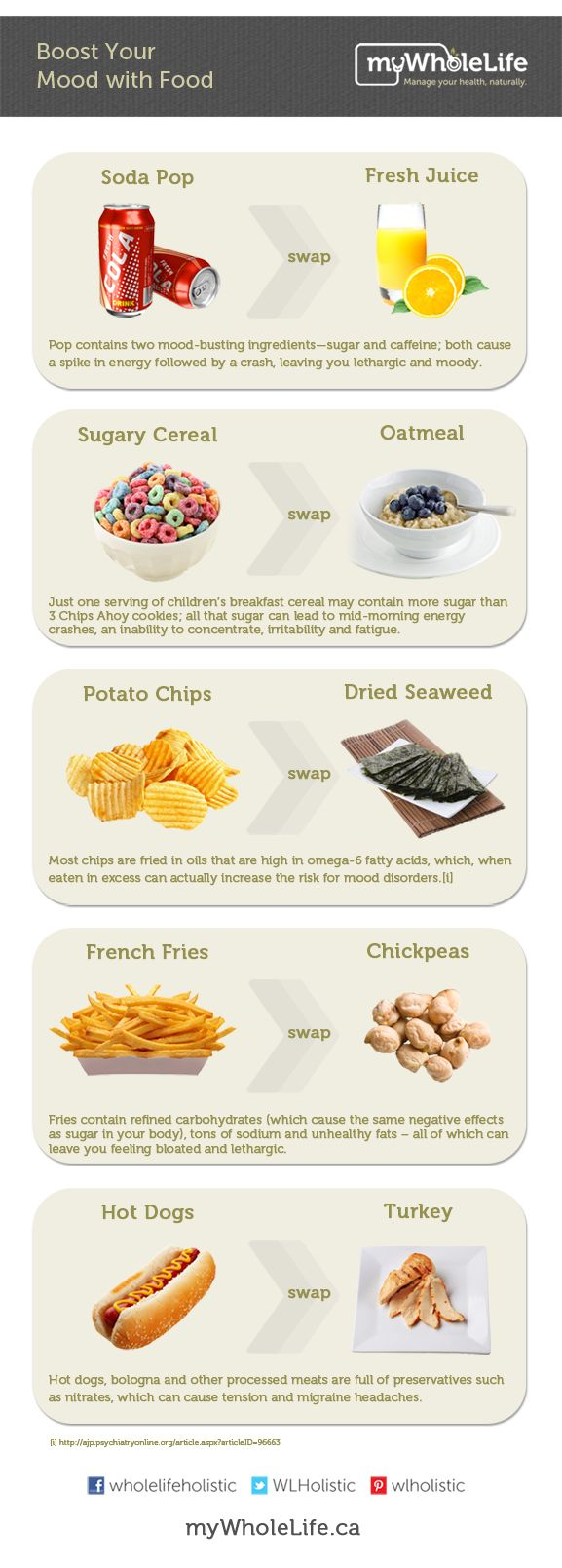 You are what you eat: many foods that are staples in a #teenager's diet can negatively impact their #health AND their #mood. With this in mind, we have provided a list of mood sabotaging foods and healthy food swap ideas for both you and your #teens. - See more http://www.mywholelife.ca/boost-mood-food/