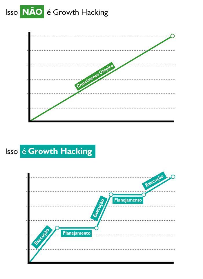 O que é o Growth Hacking tão falado no Vale do Silício?  O termo é novo por aqui, mas é apenas um rótulo para uma técnica que os brasileiros já praticam há bastante tempo. Apesar de ser mal interpretado por causa do nome, o assunto vem ganhando destaque nos brainstormings das agências de marketing digital. No Vale do Silício o growth hacking já é requisito básico há anos. E você, sabe o que é?  Leia mais: http://www.unius.com.br/blog/o-que-e-o-growth-hacking-tao-falado-vale-silicio/