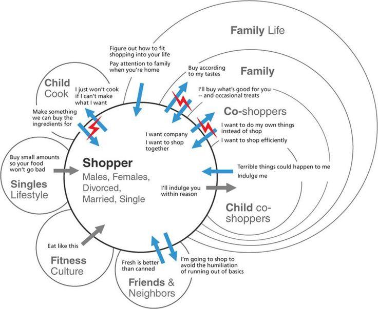 Contextual Design: Consolidation