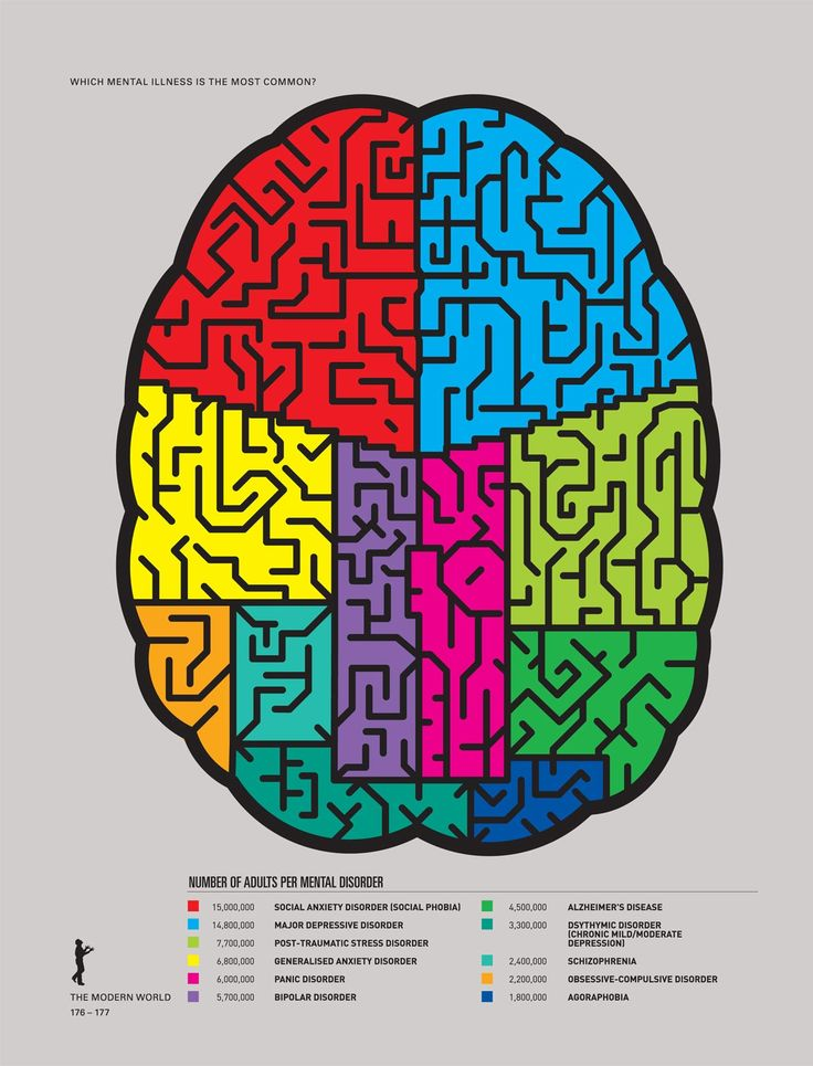 Mental disorder, from The Infographic History of the World