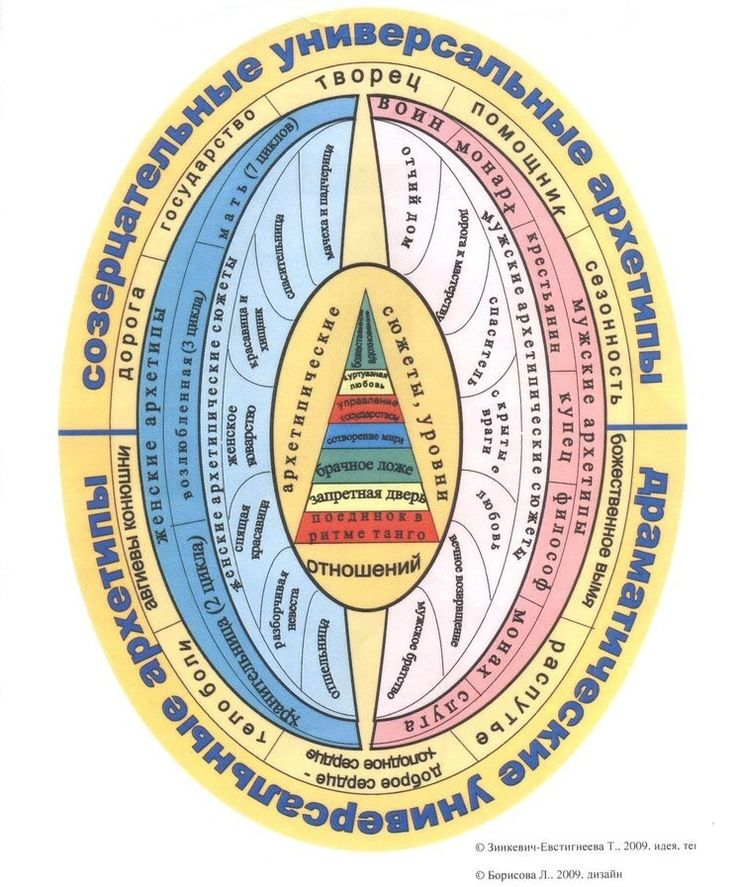 Яйцо архетипов