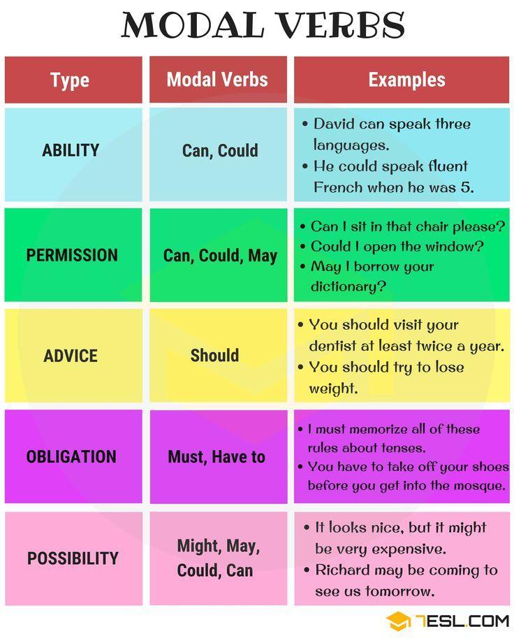 Poisk Tovarov I Uslug Internet Magazinov Modales En Ingles Vocabulario En Ingles Como Aprender Ingles Basico