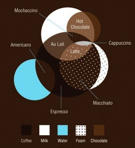 #Coffee + Inforgraphics... We run on this stuff