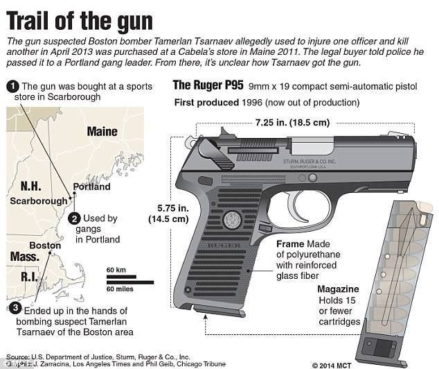 Background Checks Could Have Prevented Mass Shootings: 124 Art Ideas To Discover On Pinterest