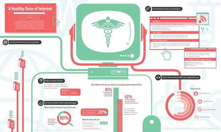 How the web is revolutionizing the way we do healthcare. The Internet is a powerful source of information, support, and resources for those with chronic illness