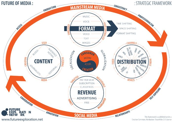 Future of Media Strategy Framework  Go to www.rossdawson.com to download full-size version