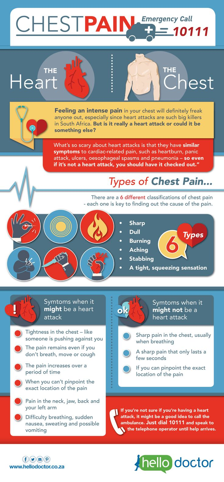 Is your chest pain a sign of a heart attack or something else? Here's a guide to tell you what's what.
