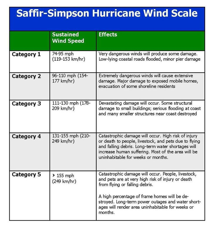 National Hurricane Awareness Month- Saffir-Simpson Hurricane Wind Scale | Anne Arundel County Volunteer Center