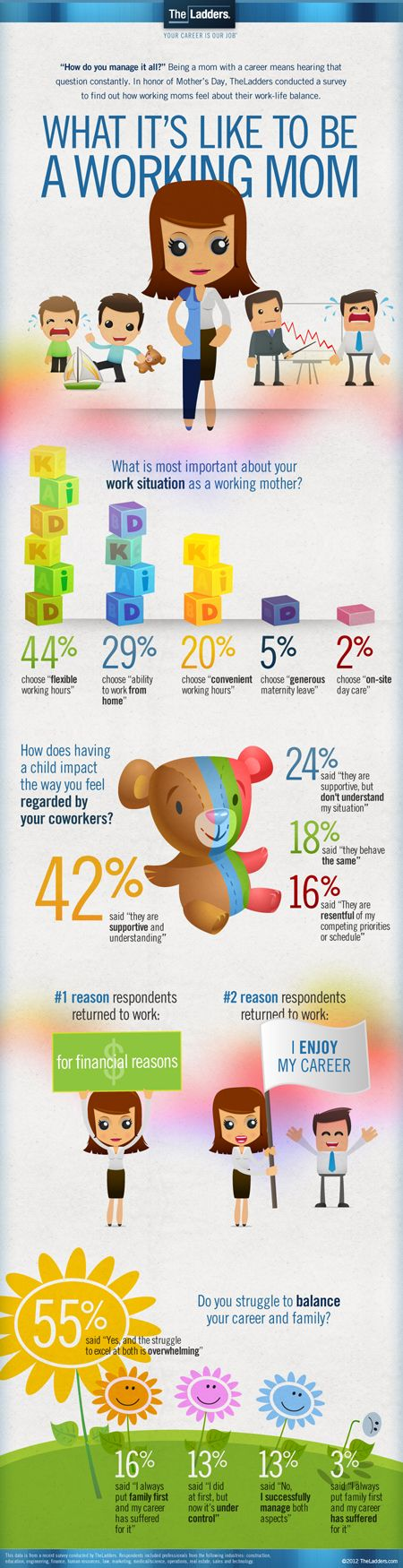 Working Mom Infograph from the Ladders