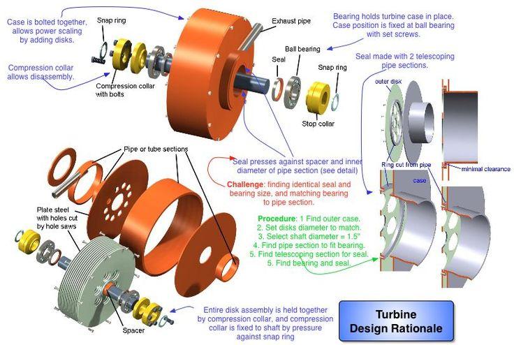 how to build a tesla turbine