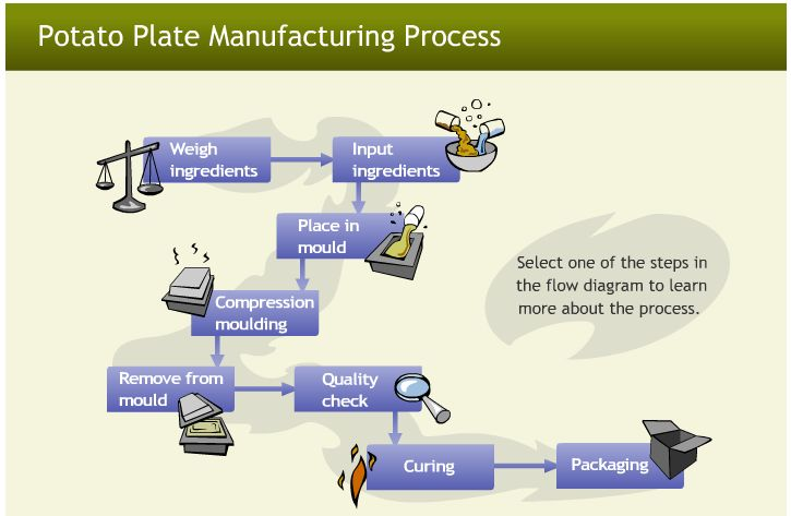 Learn about the manufacturing process that produces 100% biodegradable serving and packaging products from potato starch.  Click on the flow diagram to see the steps involved in making plates from potato starch.