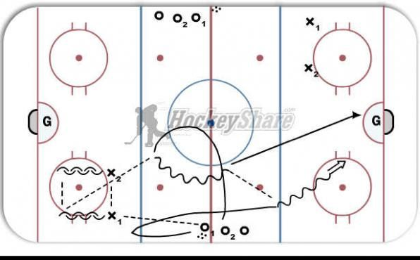 Split ice, short pass regroups