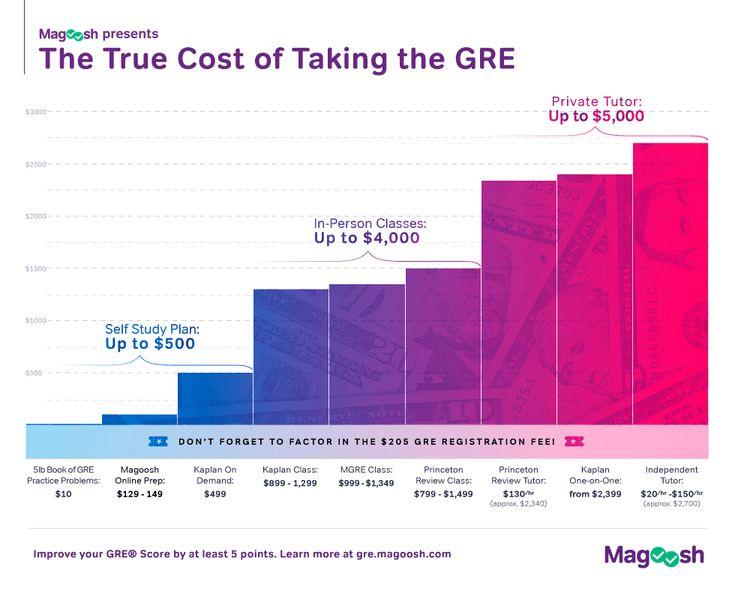 GRE Score Percentiles- Convert raw scores into percentiles GRE