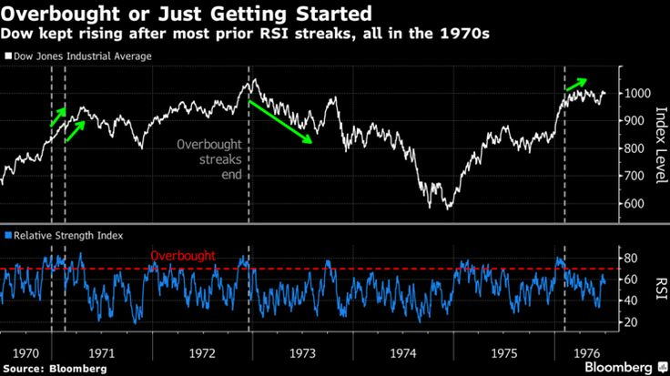 History Hints Overbought Dow May Be Just Getting Started: Chart.(December 22nd 2016)