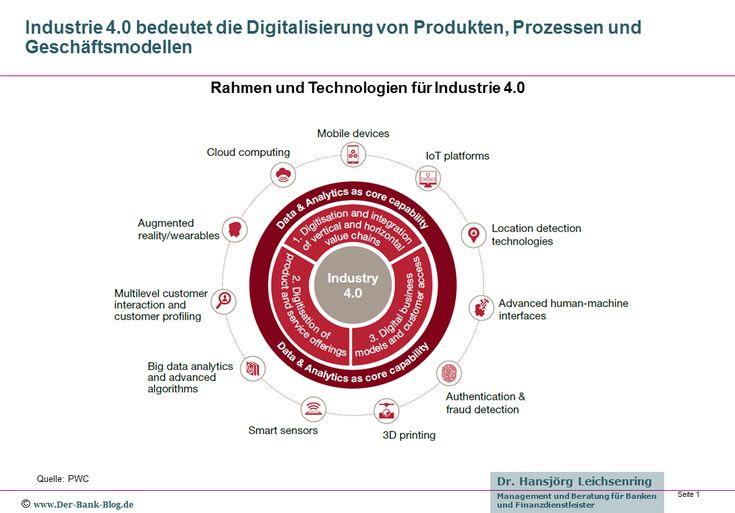 Industrie 4.0 verspricht Vorteile bei Kosten, Effizienz und Gewinnen