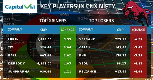 Key player in CNX #Nifty, 20th August 2015