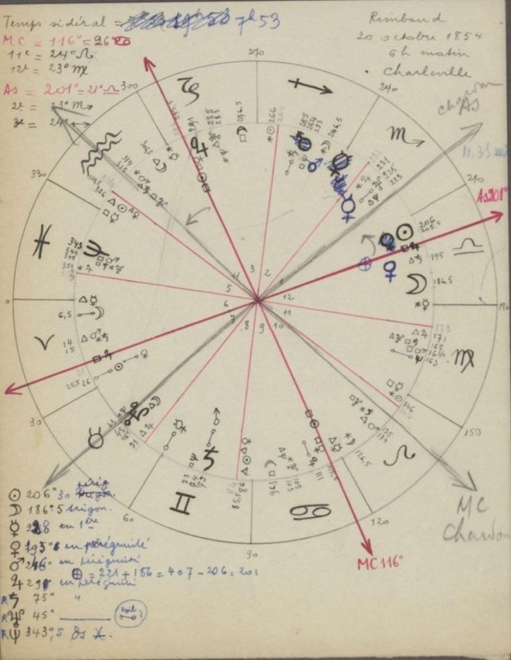 André Breton, Thème astrologique d'Arthur Rimbaud, 1930.