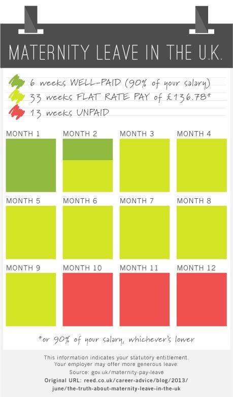 Mer enn 25 bra ideer om Maternity leave entitlement på Pinterest - maternity leave letter
