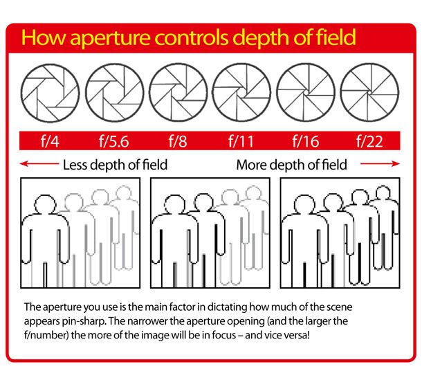 Aperture vs Depth of Field: photography cheat sheet