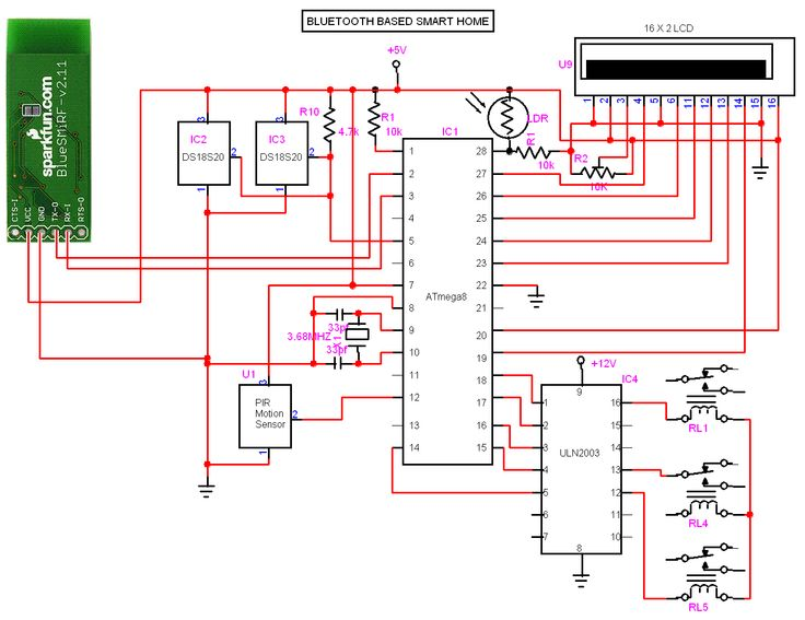 block diagram of 3d tv bluetooth based smart home circuit    diagram    smart home  bluetooth based smart home circuit    diagram    smart home